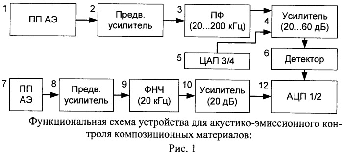 Устройство для акустико-эмиссионного контроля композиционных материалов