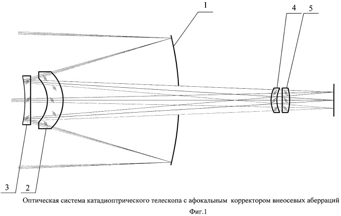 Катадиоптрический телескоп