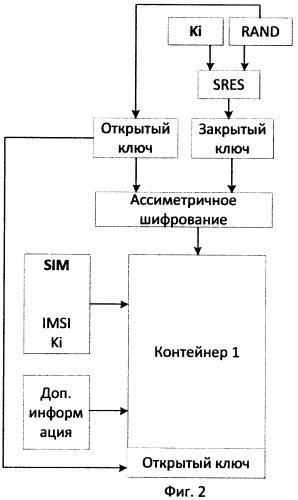 Способ предоставления услуг абонентам мобильной связи, система предоставления услуг абонентам мобильной связи и машиночитаемые носители