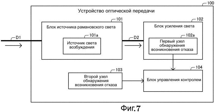 Устройство оптической передачи и способ оптической передачи