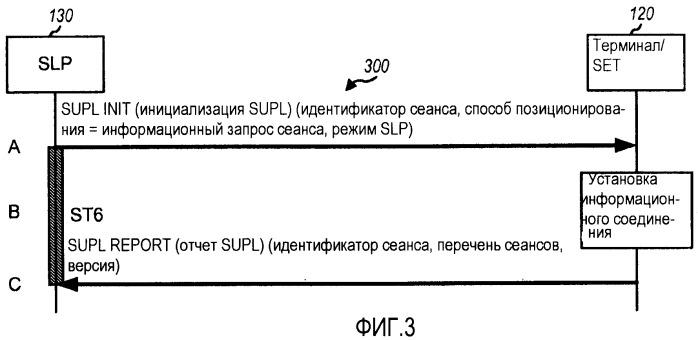 Способ и устройство для осуществления информационного запроса сеанса для определения местоположения плоскости пользователя