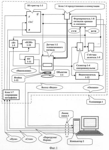 Телевизионная система для регистрации изображений в условиях сложной освещенности и/или сложной яркости объектов наблюдения