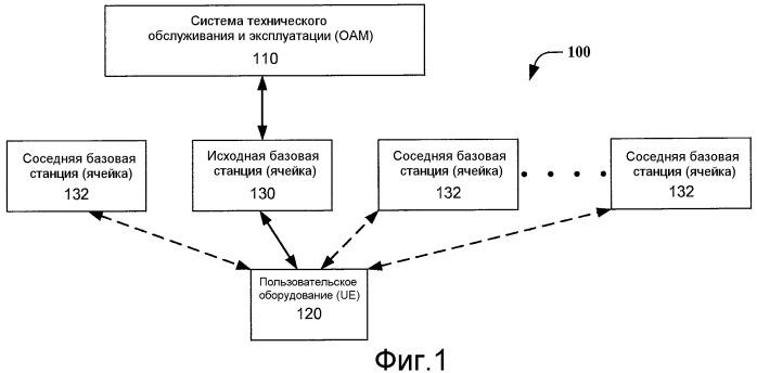 Способ и система для способствования выполнению функций автоматической установки взаимоотношений с соседними устройствами