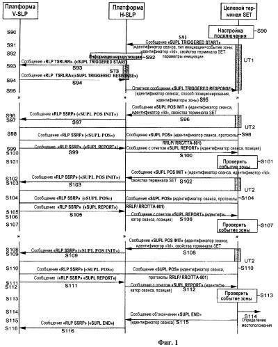 Инициируемый терминалом set способ позиционирования, инициируемого событием зоны, в системе мобильной связи