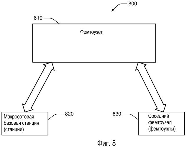 Автономный выбор кода нисходящей линии связи для фемтосот