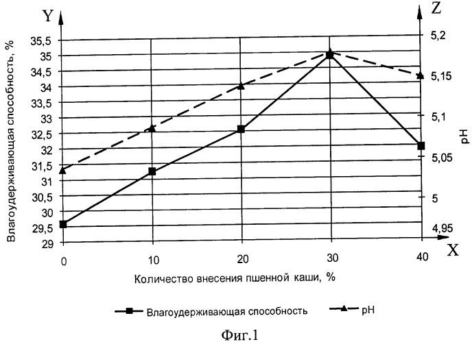 Способ производства пельменей, обогащенных растительным сырьем (варианты)