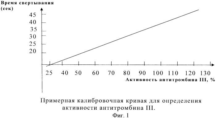 Способ нормализации активности антитромбина iii в крови у новорожденных телят с железодефицитной анемией