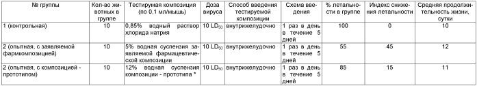 Фармацевтическая композиция для лечения клещевого энцефалита