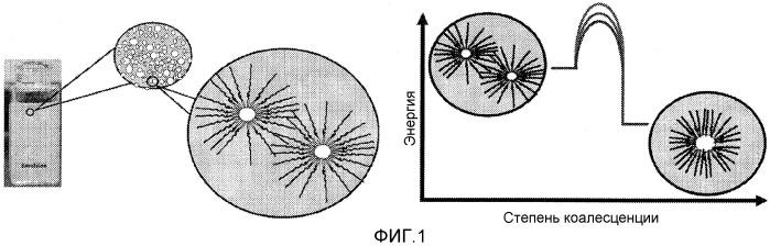 Коалесцентная среда для разделения эмульсий вода-углеводород