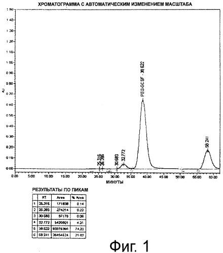 Усовершенствованный способ пегилирования белков
