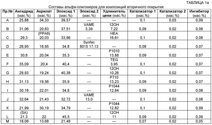 Вторичные покрытия d 1364 вт на оптическом волокне
