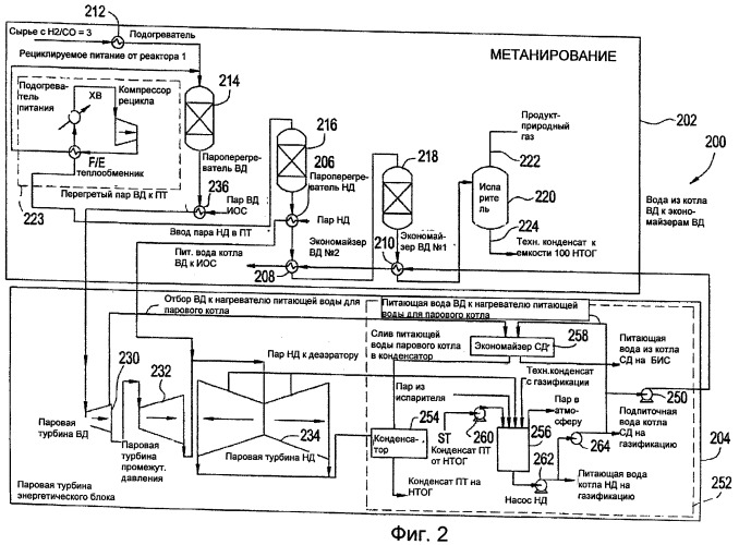 Интеграция по теплу в процессе, включающем газификацию угля и реакцию метанирования