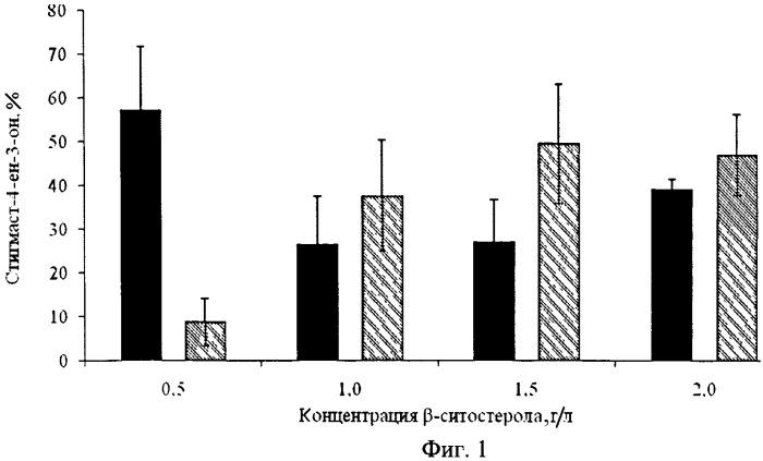 Способ получения стигмаст-4-ен-3-она из бета-ситостерола