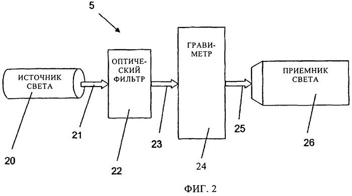Устройство с усовершенствованными источником и приемником света для гравиметра и способ измерения