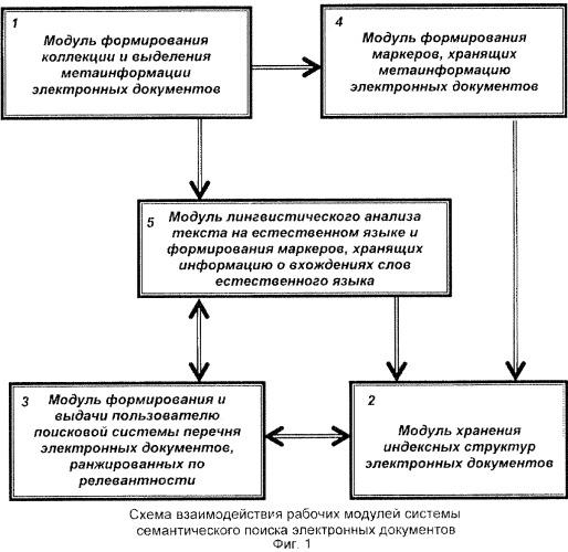 Способ и система семантического поиска электронных документов