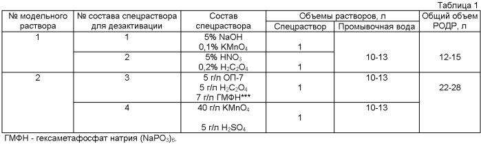 Способ переработки жидких радиоактивных отходов от применения дезактивирующих растворов