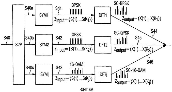 Адаптивная модуляция и кодирование в sc-fdma-системе