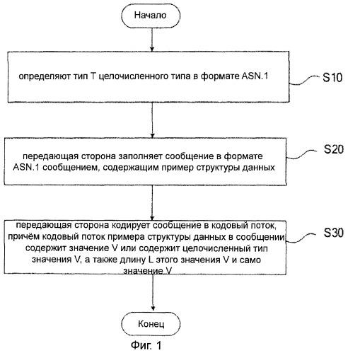 Способ обработки данных связи tlv-формата