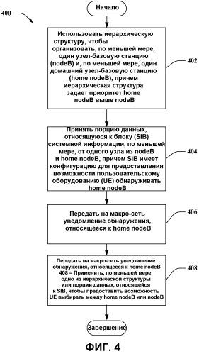 Выбор и повторный выбор сотовой ячейки в развертываниях с домашними узлами nodeb