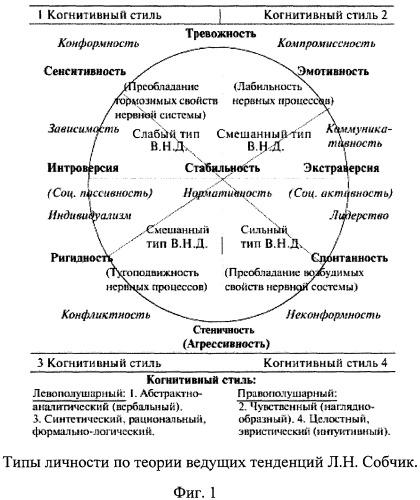 Способ оценки преимущественного типа личности (варианты)