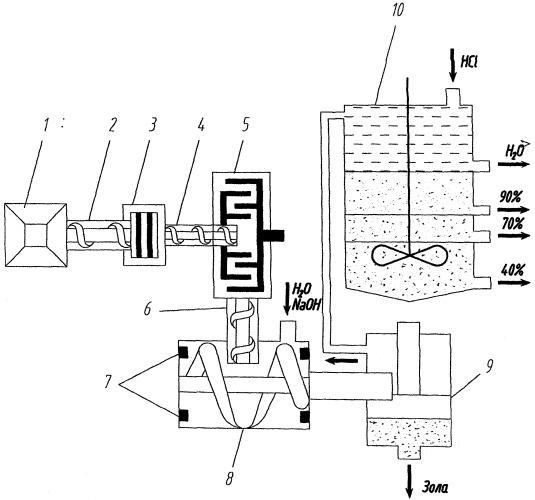 Способ производства концентрата гуминовой кислоты из бурого угля и линия для производства концентрата гуминовой кислоты