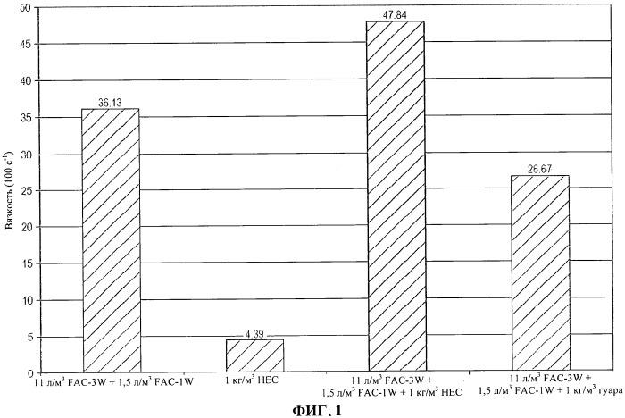 Вязкоупругие жидкости, содержащие гидроксиэтилцеллюлозу