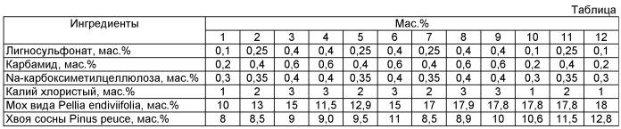 Состав мульчирующего покрытия (варианты)