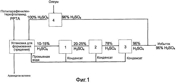 Способ формования и промывки арамидного волокна и регенерации серной кислоты