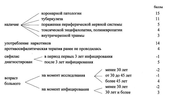 Способ выявления нейросифилиса у больных, инфицированных бледной трепонемой treponema pallidum