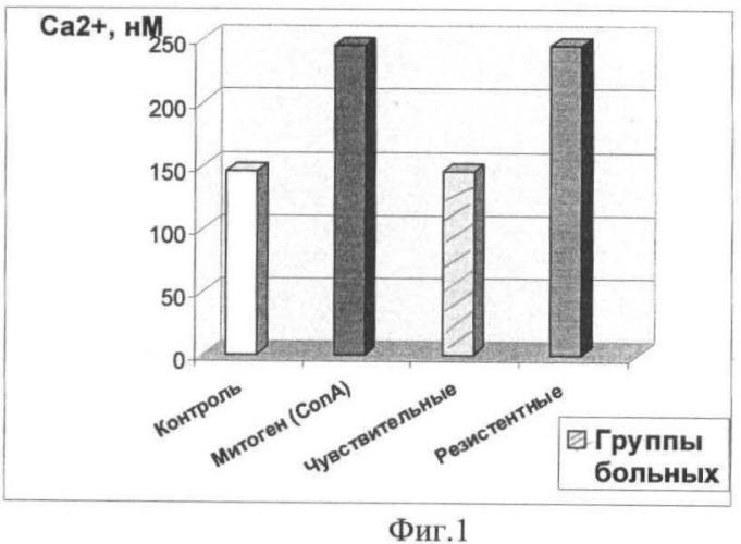 Способ выявления стероидной резистентности у больных истинной акантолитической пузырчаткой на основании исследования системы вторичных мессенджеров