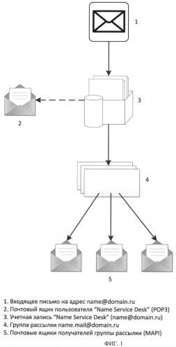 Способ коллективных коммуникаций через выделенный ящик электронной почты инициатора