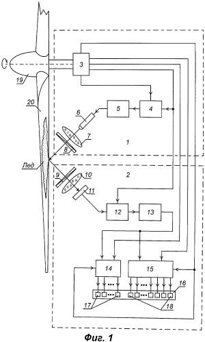 Сигнализатор обледенения лопастей роторного агрегата