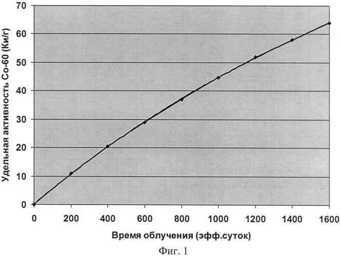 Способ наработки кобальта-60 в ядерном канальном реакторе