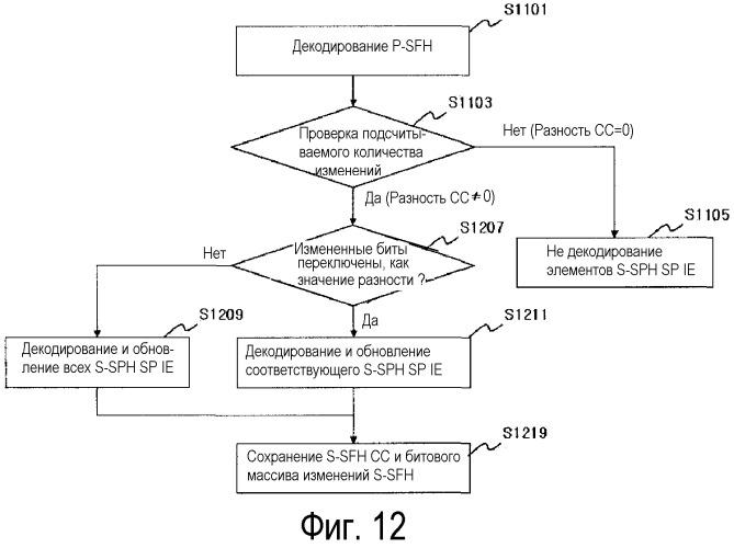 Способ и устройство для обновления системной информации в системе широкополосной беспроводной связи