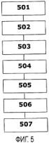 Способ сокращения сигнализации управления в ситуациях передачи обслуживания