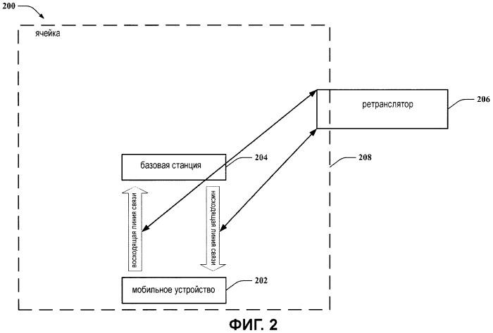 Ретрансляция информации беспроводной связи