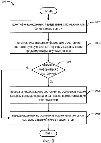 Способ и устройство для приоритизации сообщений о состоянии (например квитанций) в системе беспроводной связи