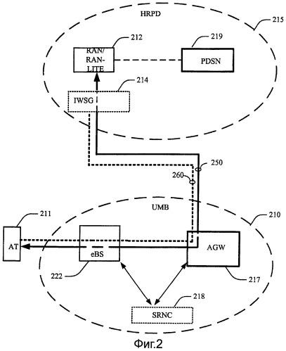 Способ и устройство передачи обслуживания между исходной и целевой системами доступа