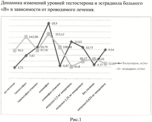 Способ коррекции гиперэстрадиолемии и нормогонадотропного гипогонадизма у мужчин