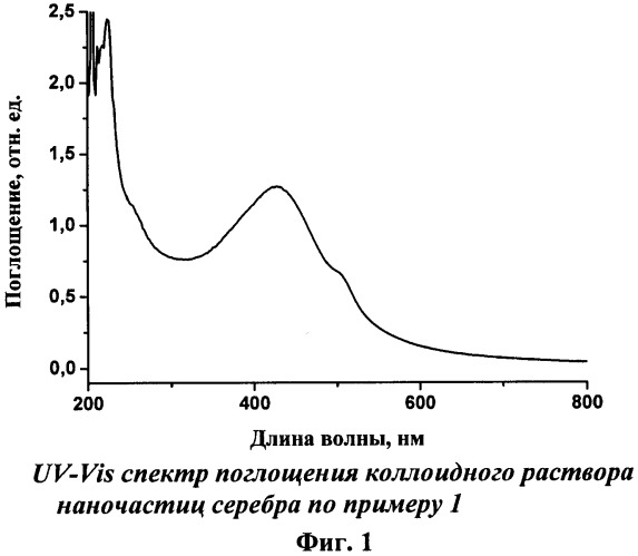 Коллоидный раствор наночастиц серебра, металл-полимерный нанокомпозитный пленочный материал, способы их получения, бактерицидный состав на основе коллоидного раствора и бактерицидная пленка из металл-полимерного материала