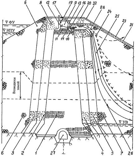 Каменно-земляная плотина