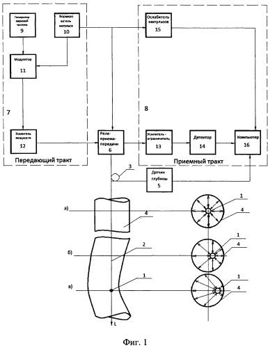 Система для контроля искривления ствола вертикальной скважины