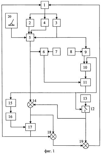 Способ регулирования подачи топлива в камеру сгорания газотурбинного двигателя и система для его осуществления