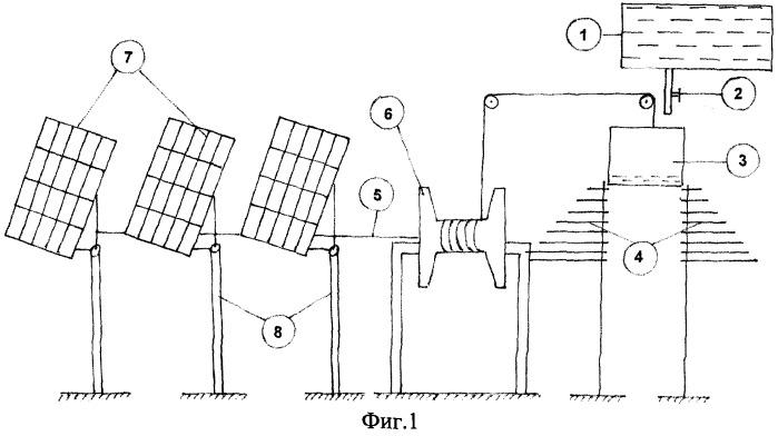 Способ и устройство для вращения панелей солнечных батарей