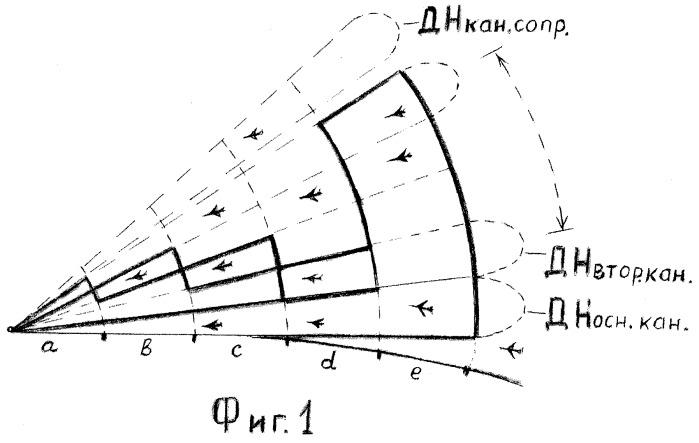 Способ радиолокационного обзора пространства и устройство для осуществления этого способа