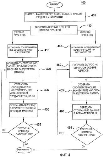 Конвертор протокола контроллера с программируемой логикой