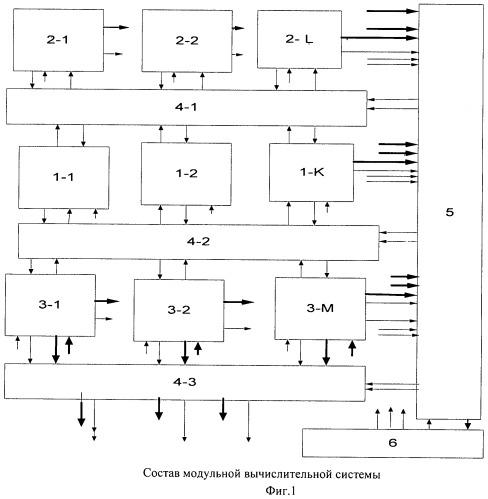 Модульная вычислительная система
