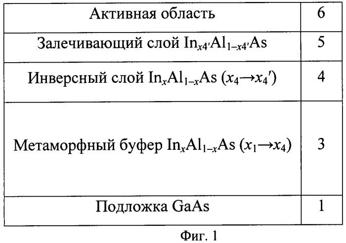 Полупроводниковая метаморфная наногетероструктура inalas/ingaas