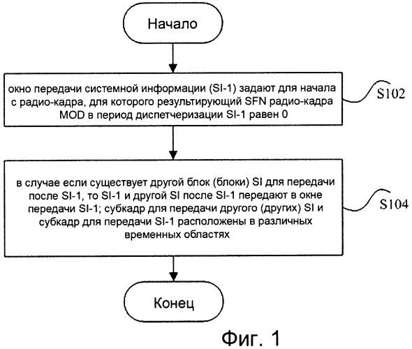 Способ передачи и приема системной информации