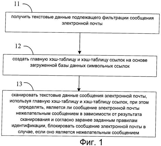 Способ и устройство блокировки нежелательных сообщений электронной почты